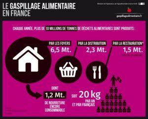 Infographie: Chiffres sur le gaspillage alimentaire