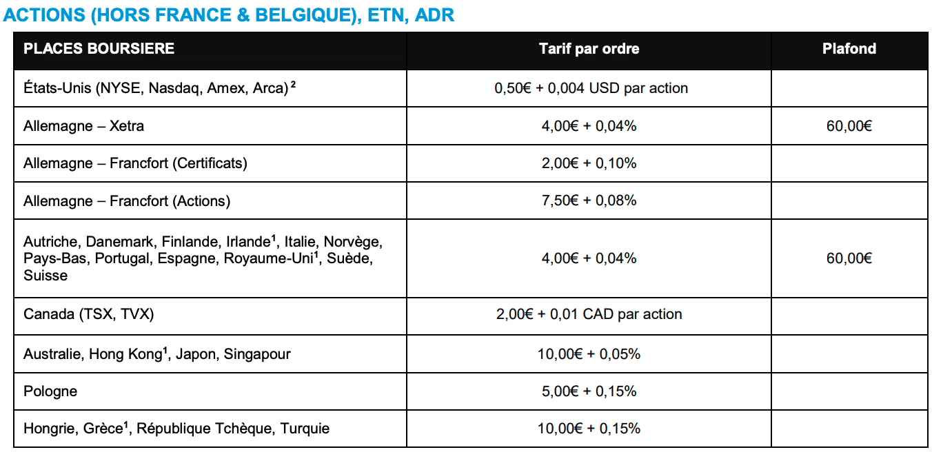 Frais Degiro Actions hors France et Belgique